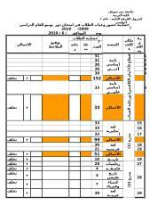 إحصائية حضور وغياب الطلاب الفرقة الثانية عام واساسي.doc